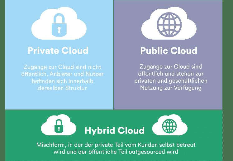 Liefermodelle Cloud Computing