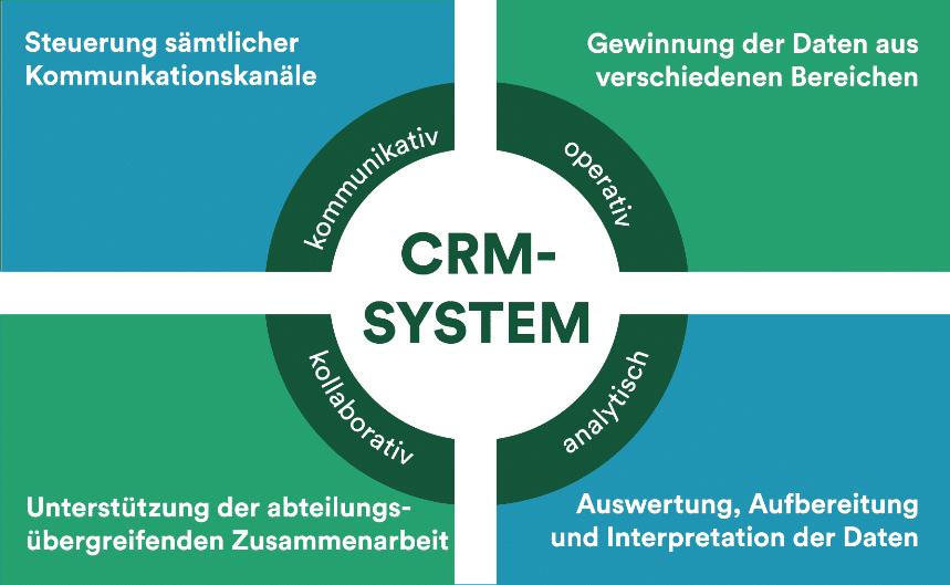 CRM-System Aufgaben und Einsatzbereiche