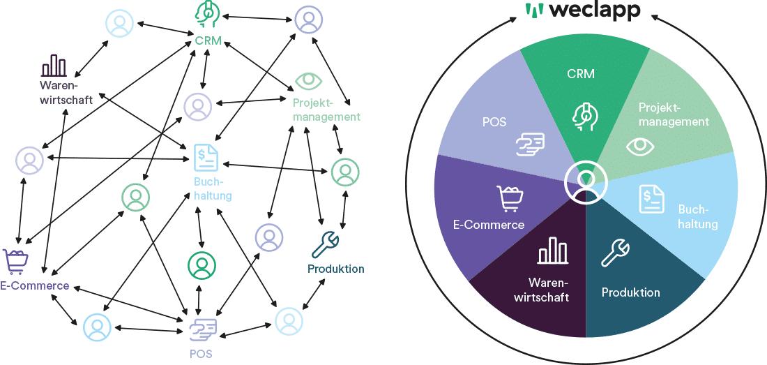 Einzellösungen verschiedener Anbieter sind komplex und teuer. weclapp all-in-one ist einfach und preiswert.
