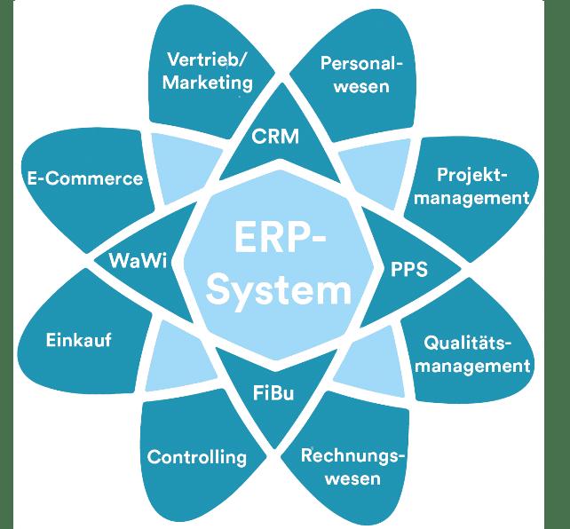 ERP System Überblick
