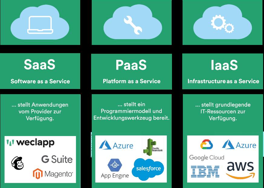 Cloud Computing Typen