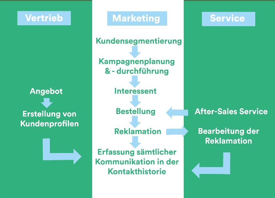 Vertrieb Marketing Service CRM