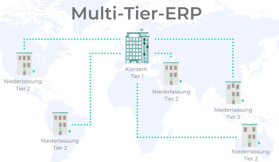 Multi-Tier-ERP