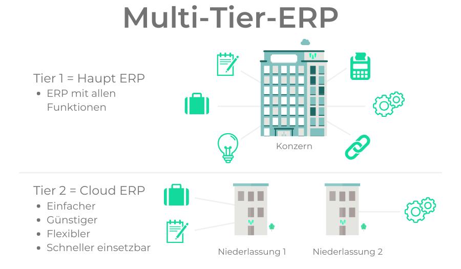 Multi-Tier-ERP 2