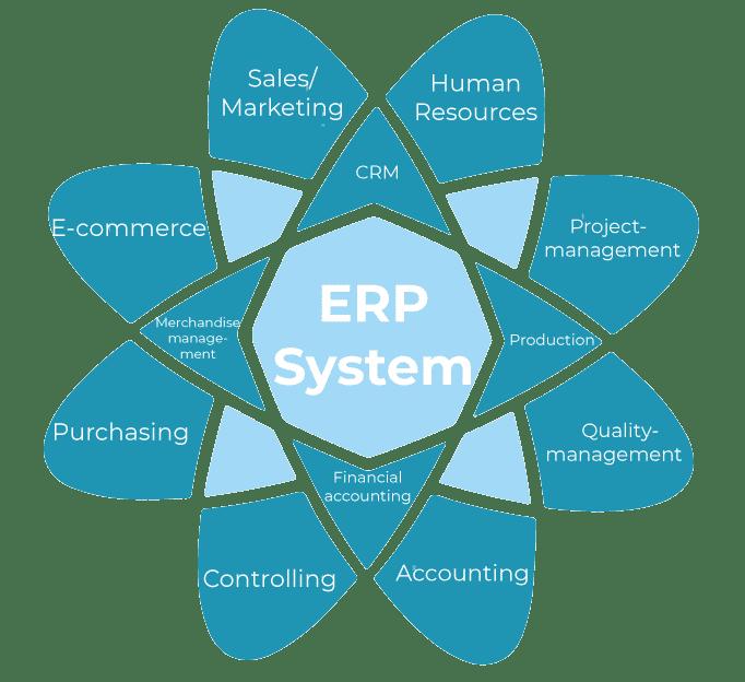 content ERP
