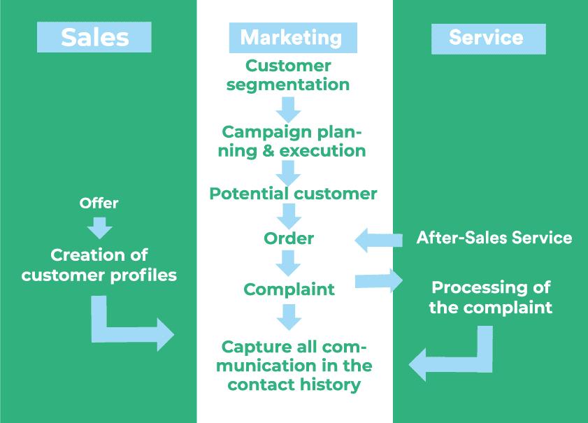 sales marketing service