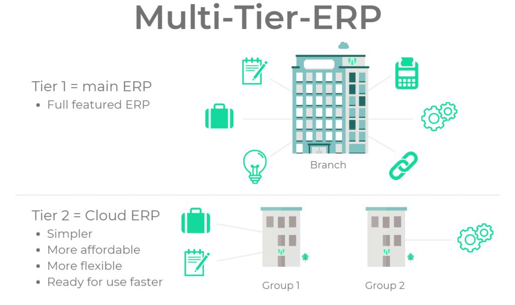 Multi tier info