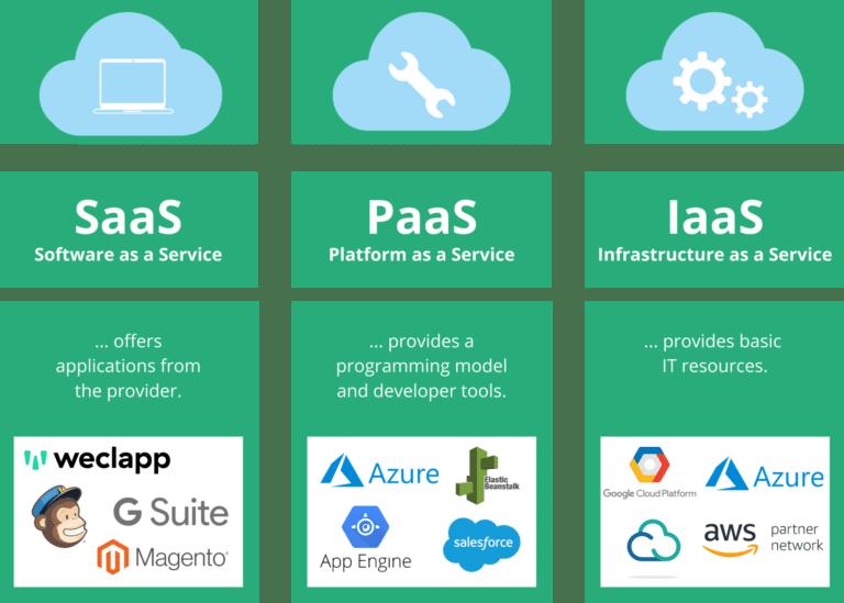 Saas Paas Iaas cloud types
