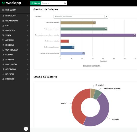 weclapp software dashboard ES