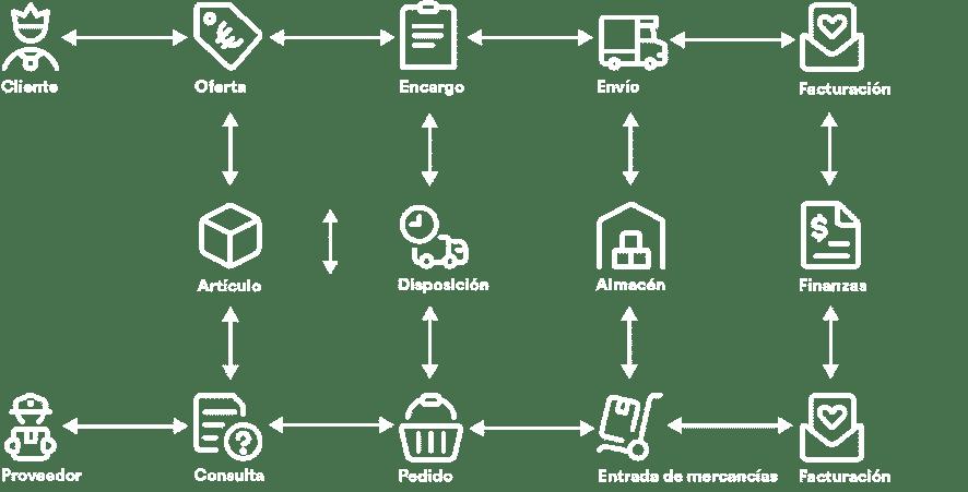 cloud erp para el comercio procesos