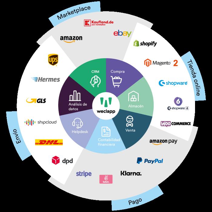 sistema ERP con interfaces de comercio electrónico