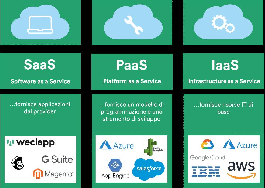 Tipi di cloud computing Software as a Service, Platform as a Service e Infrastructure as a Service
