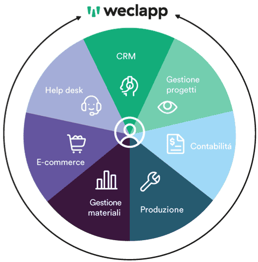 weclapp all-in-one per startup