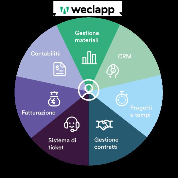 weclapp system integrator software