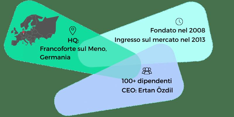 Info-immagine di weclapp